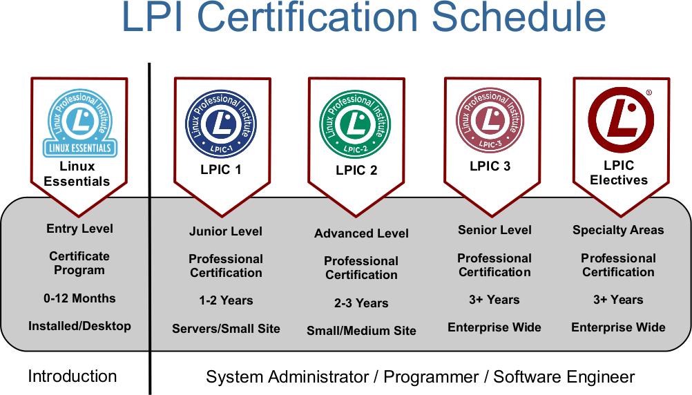 LPI (Linux Professional Institute) – IT-Training.pro