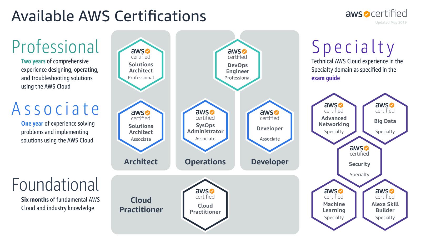Amazon Web Services – ARCH – Architecting on AWS
