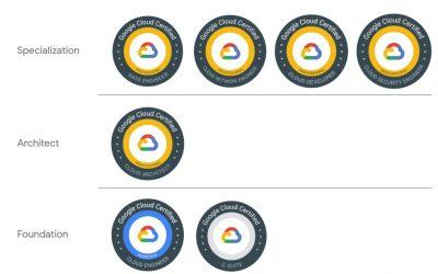 OD-GCF- Google Cloud Fundamentals: Core Infrastructure