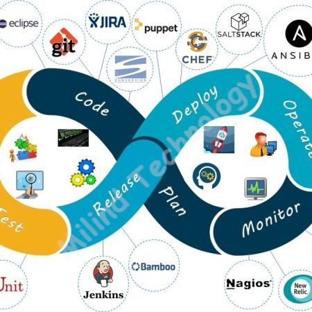 ITT-11: DevOps – Linux and Cloud