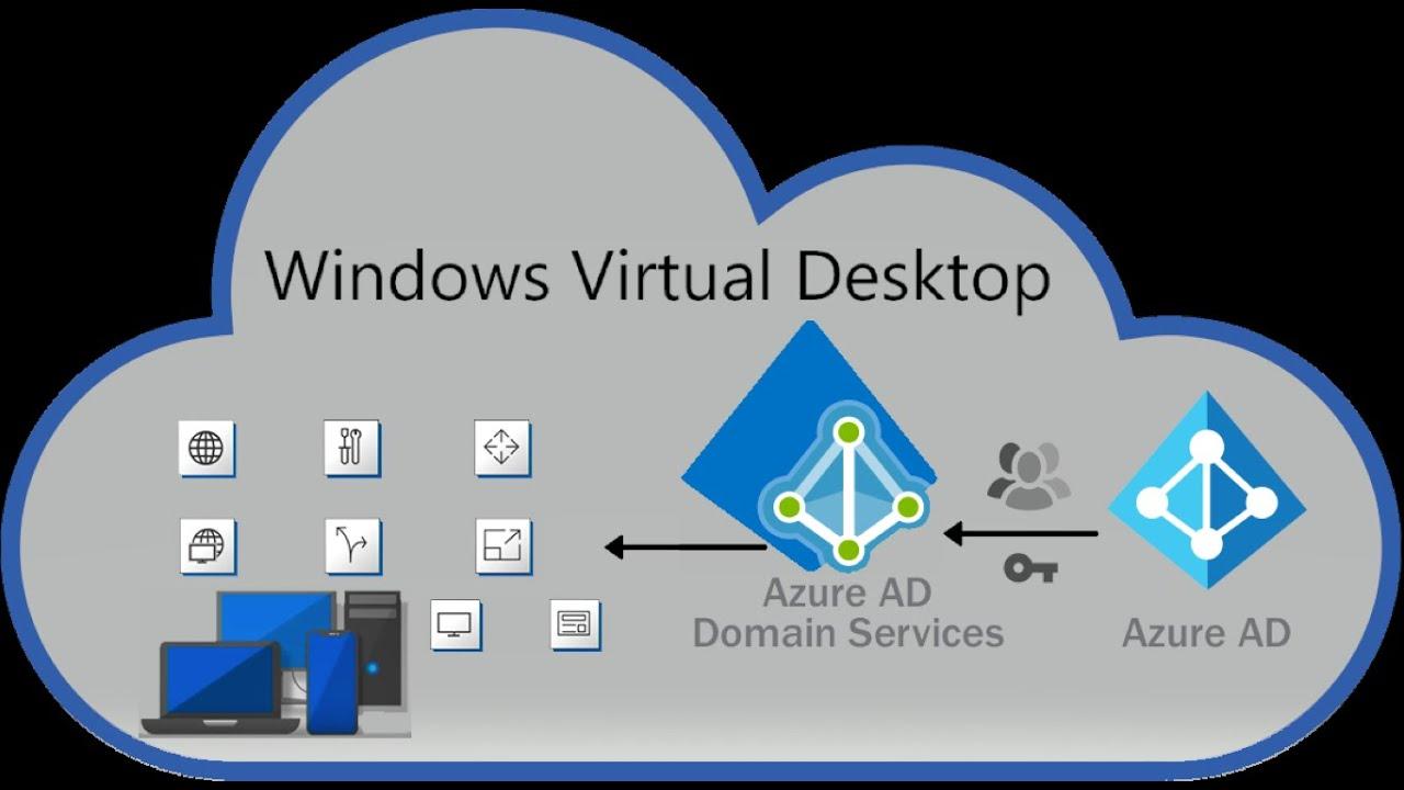 AZ-140 – Configuring and Operating Windows Virtual Desktop on Microsoft Azure (AZ-140T00)